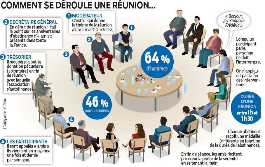 deroulement reunion AA